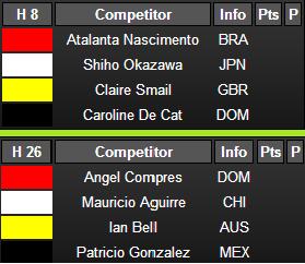Repercharge para mañana Caroline De Cat y Angel Compres 2013 ISA World Longboard Championship